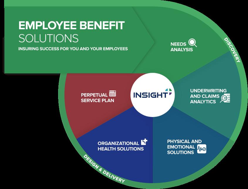 Employee Benefit Solutions